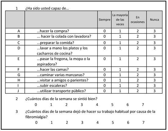 cuestionario de impacto